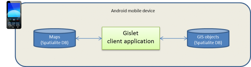 Gislet Architecture - Offline Viewer